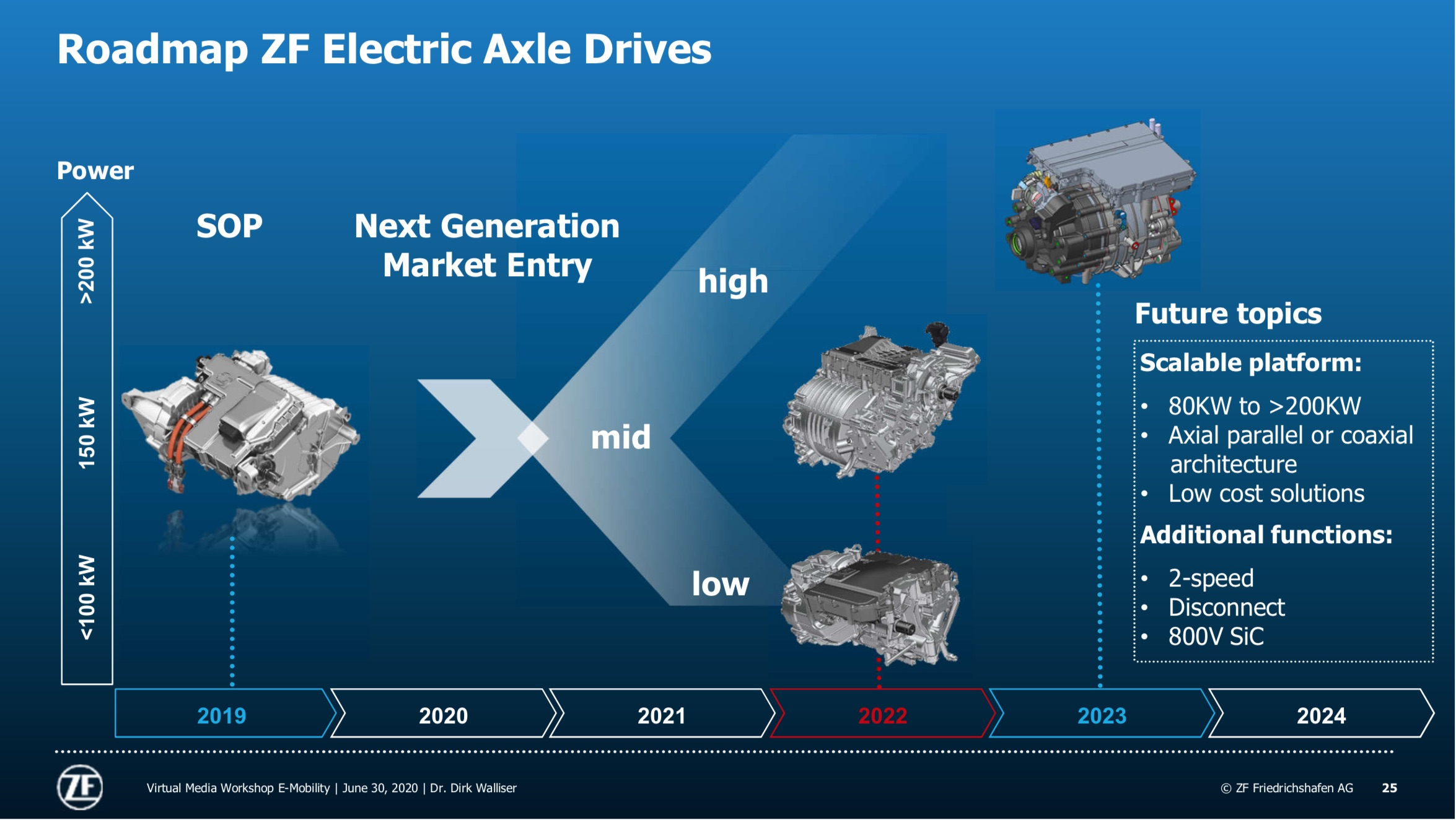 Crisis speeds transition to electromobility, says ZF