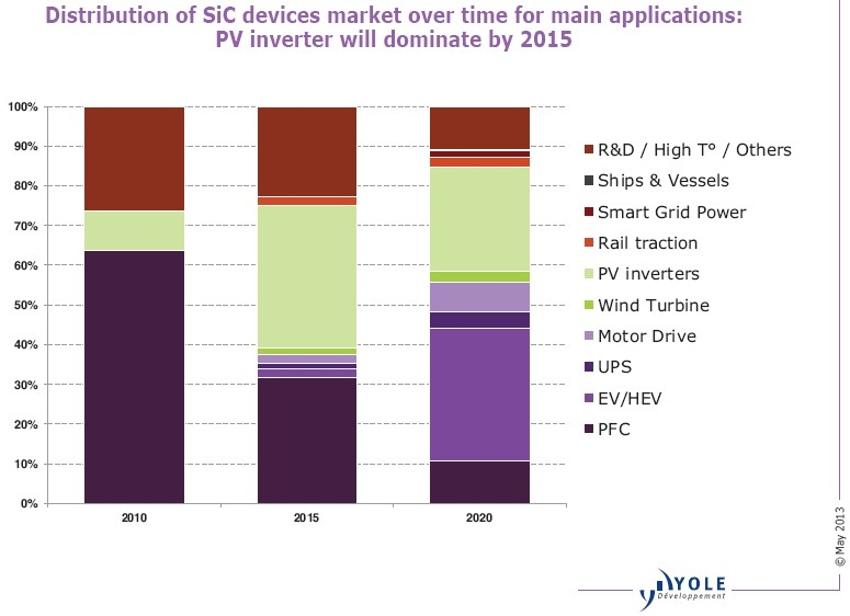 Electric vehicle go-slow hits SiC power devices